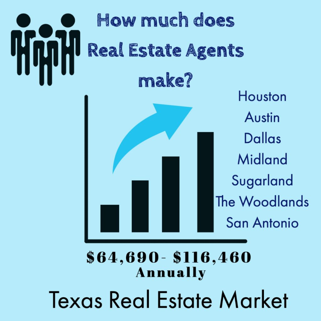 Real estate agents make in TX
